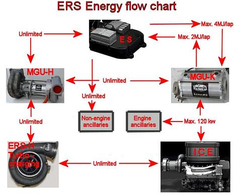 ERS in F1